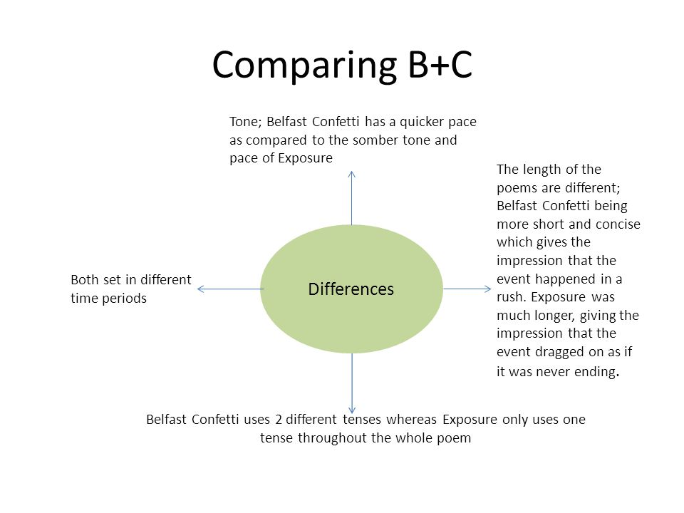 Comparing A+C Similarities Both don't have rhyme.