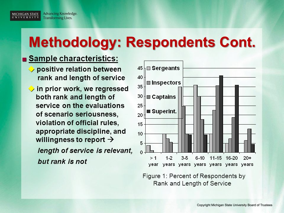 Methodology: Respondents Cont. ■ ■ Sample characteristics:   positive relation between rank and length of service   in prior work, we regressed bo