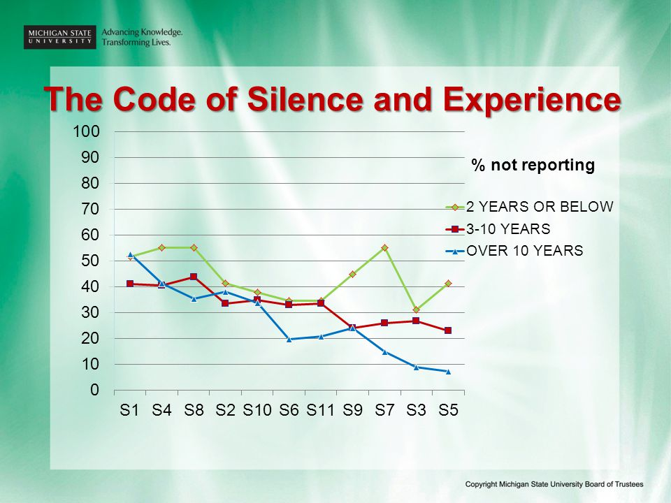 The Code of Silence and Experience % not reporting
