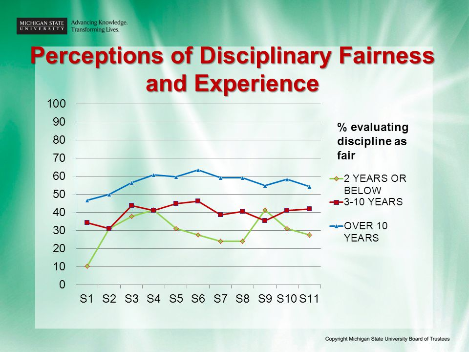 Perceptions of Disciplinary Fairness and Experience