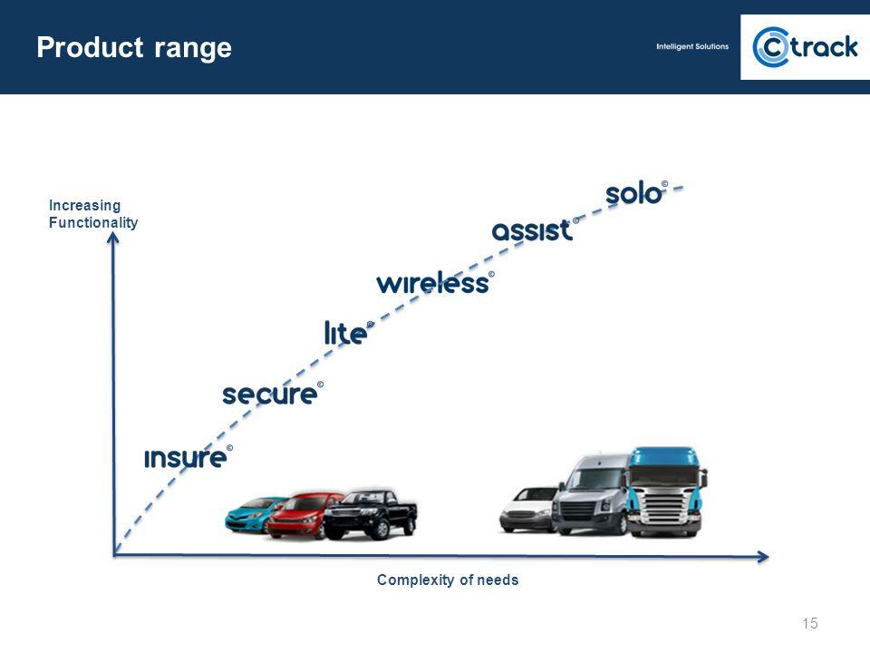 Product range 15 Increasing Functionality Complexity of needs