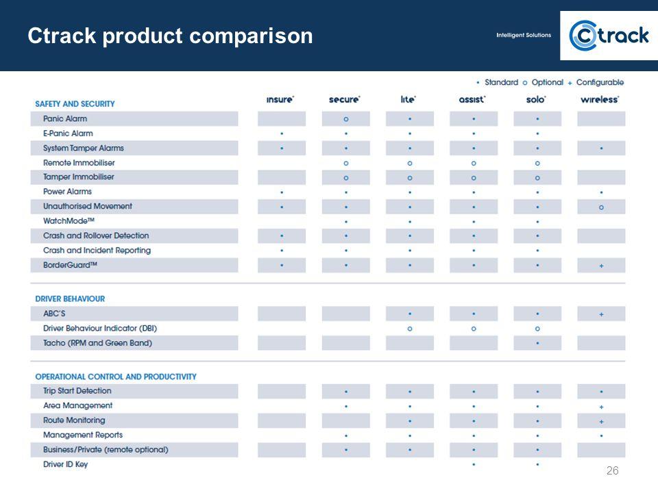 26 Ctrack product comparison