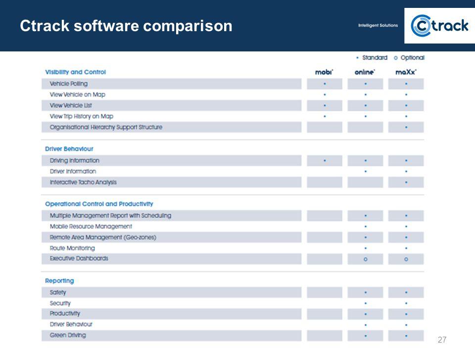 27 Ctrack software comparison