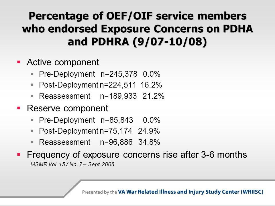 Percentage of OEF/OIF service members who endorsed Exposure Concerns on PDHA and PDHRA (9/07-10/08)  Active component  Pre-Deployment n=245,378 0.0%  Post-Deployment n=224,511 16.2%  Reassessment n=189,933 21.2%  Reserve component  Pre-Deployment n=85,843 0.0%  Post-Deployment n=75,174 24.9%  Reassessment n=96,886 34.8%  Frequency of exposure concerns rise after 3-6 months MSMR Vol.