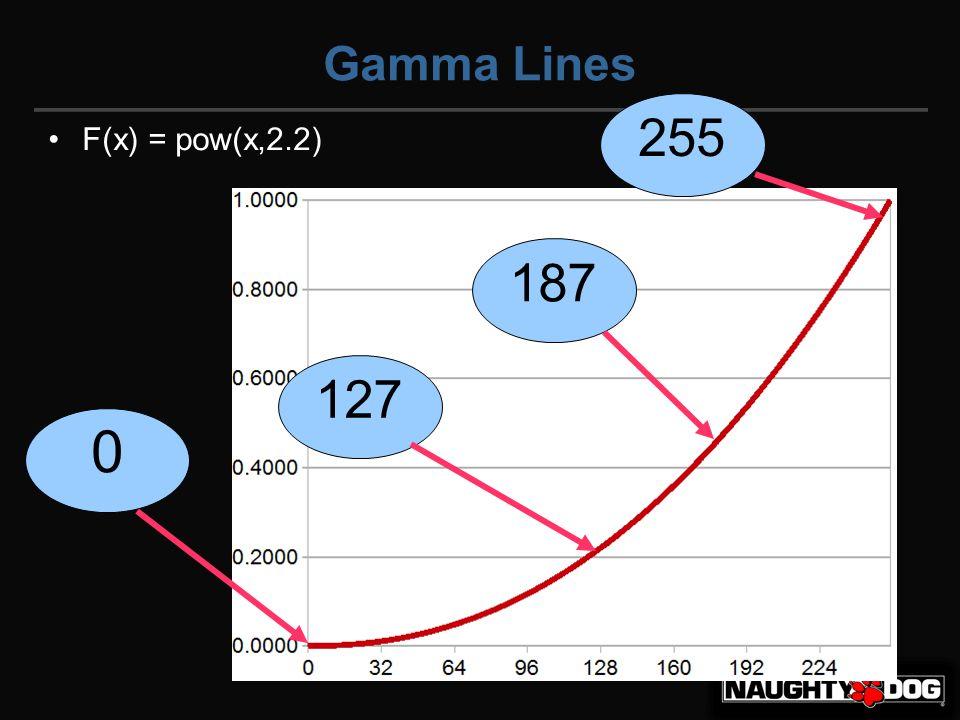 Gamma Lines F(x) = pow(x,2.2) 0 187 127 255