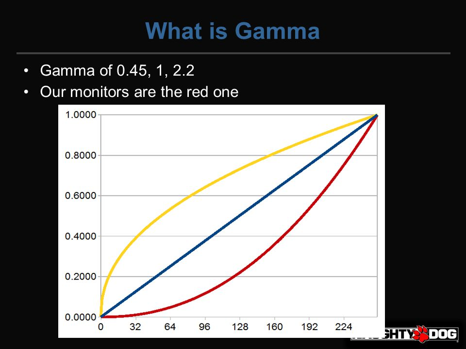 What is Gamma Gamma of 0.45, 1, 2.2 Our monitors are the red one