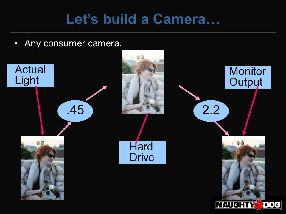 Let's build a Camera… Any consumer camera..452.2 Actual Light Hard Drive Monitor Output