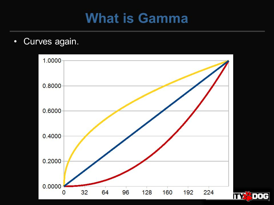What is Gamma Curves again.