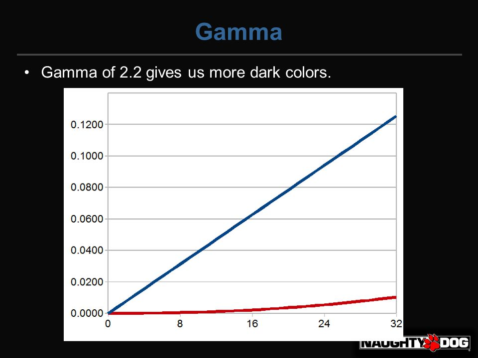 Gamma Gamma of 2.2 gives us more dark colors.