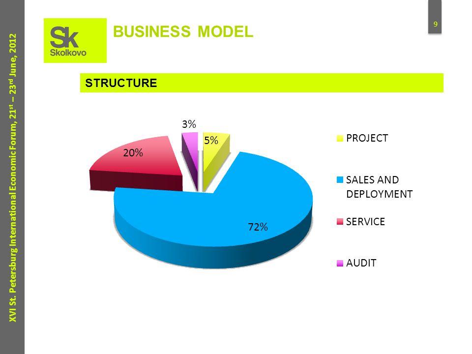 9 XVI St. Petersburg International Economic Forum, 21 st – 23 rd June, 2012 BUSINESS MODEL STRUCTURE