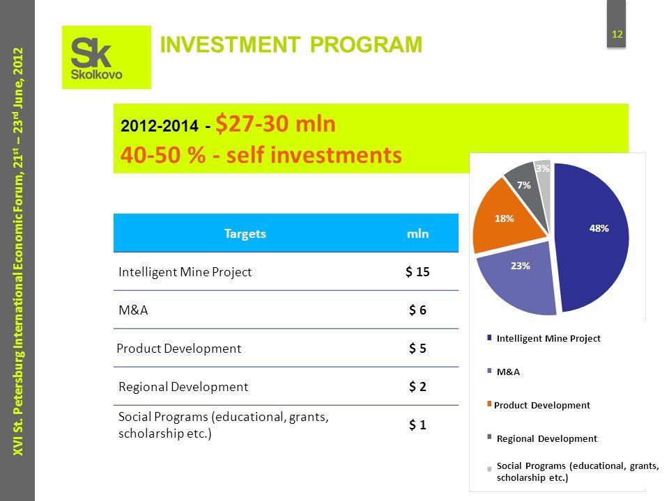 12 XVI St. Petersburg International Economic Forum, 21 st – 23 rd June, 2012 2012-2014 - $27-30 mln 40-50 % - self investments INVESTMENT PROGRAM Targ