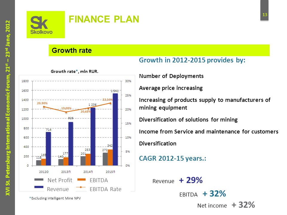 13 XVI St. Petersburg International Economic Forum, 21 st – 23 rd June, 2012 FINANCE PLAN Growth in 2012-2015 provides by: Number of Deployments Avera