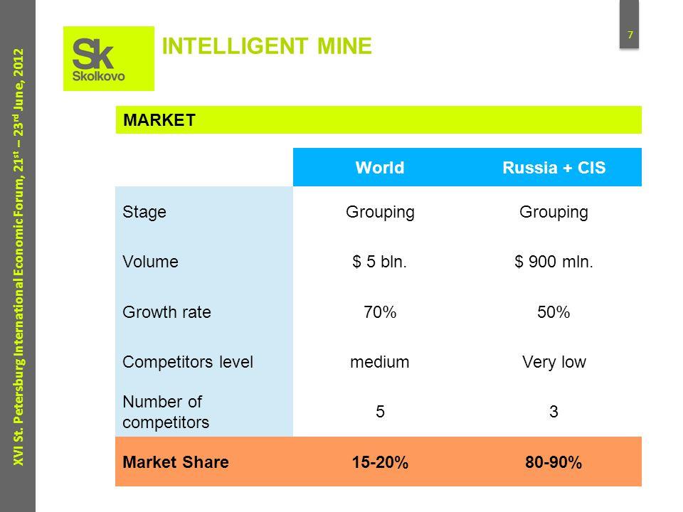 7 XVI St. Petersburg International Economic Forum, 21 st – 23 rd June, 2012 WorldRussia + CIS StageGrouping Volume$ 5 bln.$ 900 mln. Growth rate70%50%