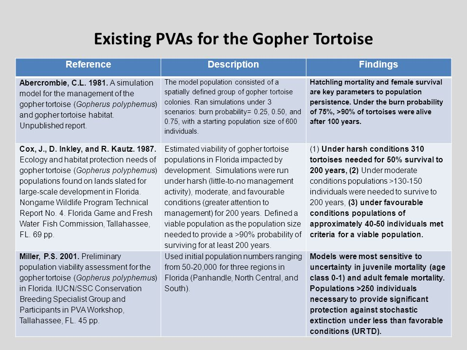 Existing PVAs for the Gopher Tortoise ReferenceDescriptionFindings Abercrombie, C.L.