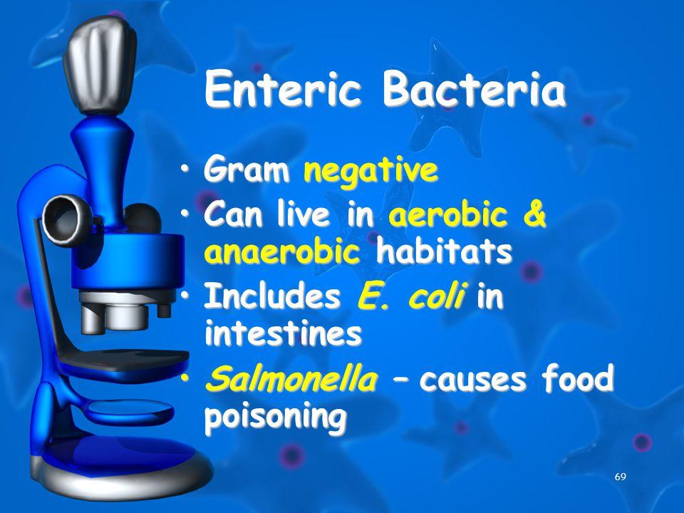 69 Enteric Bacteria Gram negativeGram negative Can live in aerobic & anaerobic habitatsCan live in aerobic & anaerobic habitats Includes E.