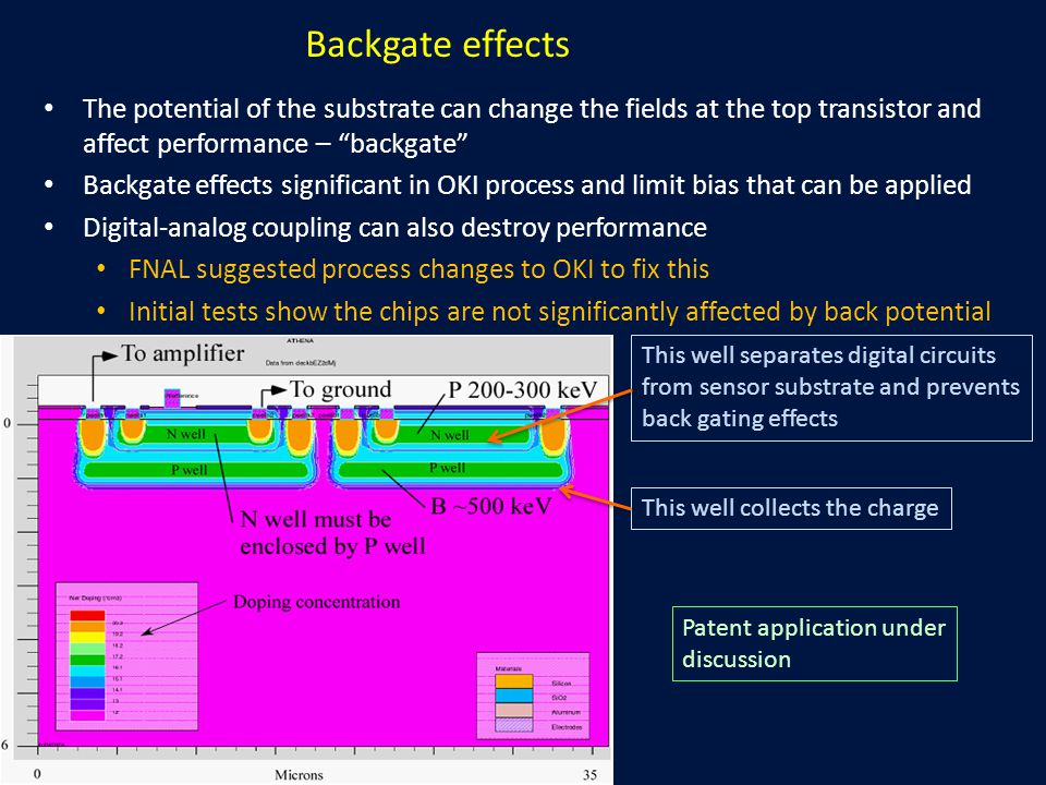 Backgate effects The potential of the substrate can change the fields at the top transistor and affect performance – backgate Backgate effects significant in OKI process and limit bias that can be applied Digital-analog coupling can also destroy performance FNAL suggested process changes to OKI to fix this Initial tests show the chips are not significantly affected by back potential This well separates digital circuits from sensor substrate and prevents back gating effects This well collects the charge Patent application under discussion
