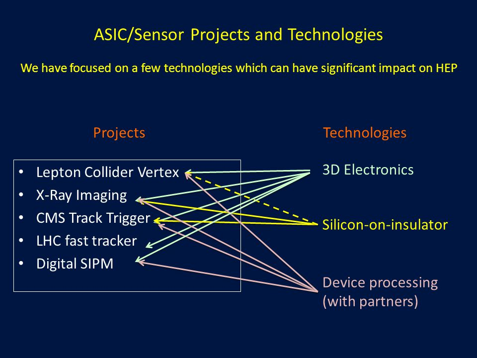 ASIC/Sensor Projects and Technologies Lepton Collider Vertex X-Ray Imaging CMS Track Trigger LHC fast tracker Digital SIPM Projects 3D Electronics Silicon-on-insulator Device processing (with partners) Technologies We have focused on a few technologies which can have significant impact on HEP