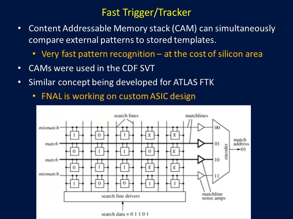 Fast Trigger/Tracker Content Addressable Memory stack (CAM) can simultaneously compare external patterns to stored templates.