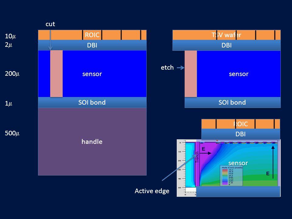 ROIC DBI sensor SOI bond handle 10  22 200  11 500  cut TSV wafer DBI sensor SOI bond etch ROIC DBI sensor Active edge