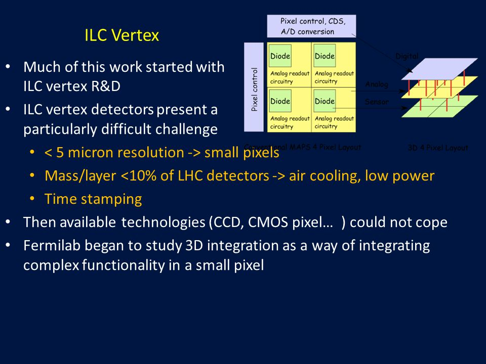 ILC Vertex Much of this work started with ILC vertex R&D ILC vertex detectors present a particularly difficult challenge small pixels Mass/layer air c