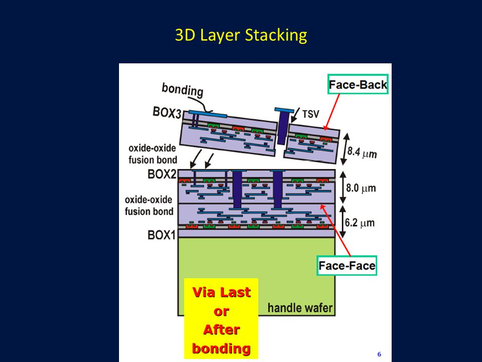 3D Layer Stacking