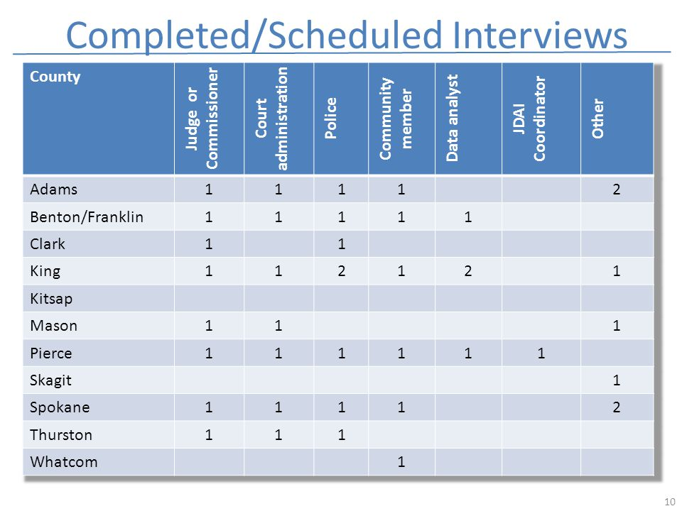 Completed/Scheduled Interviews 10