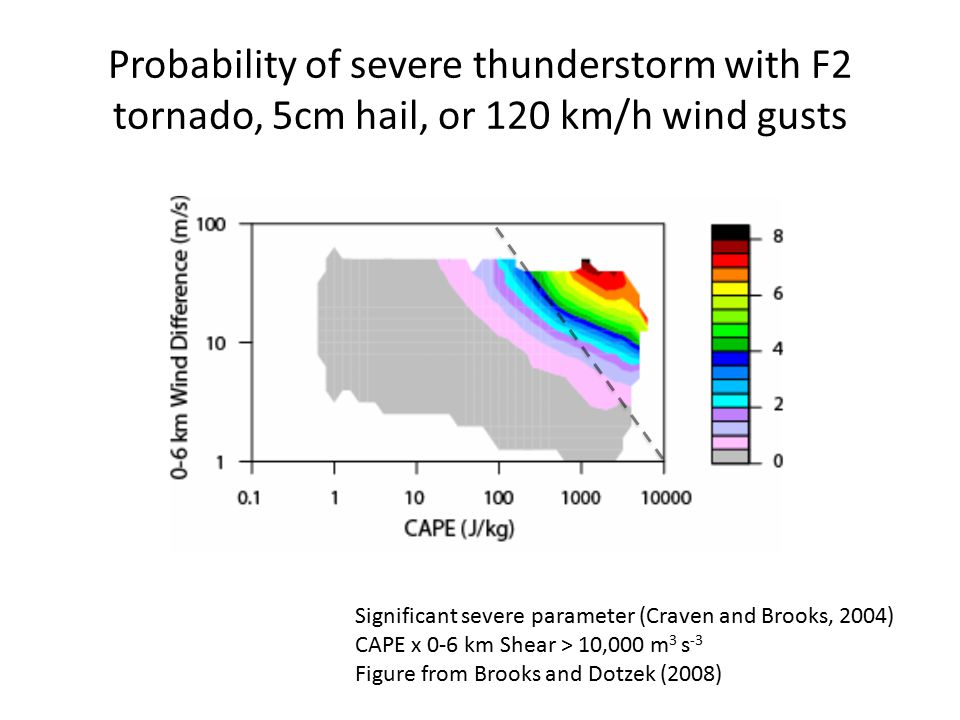 Probability of severe thunderstorm with F2 tornado, 5cm hail, or 120 km/h wind gusts Significant severe parameter (Craven and Brooks, 2004) CAPE x 0-6 km Shear > 10,000 m 3 s -3 Figure from Brooks and Dotzek (2008)