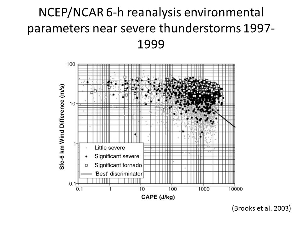 NCEP/NCAR 6-h reanalysis environmental parameters near severe thunderstorms 1997- 1999 (Brooks et al.
