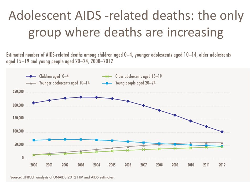 Adolescent AIDS -related deaths: the only group where deaths are increasing