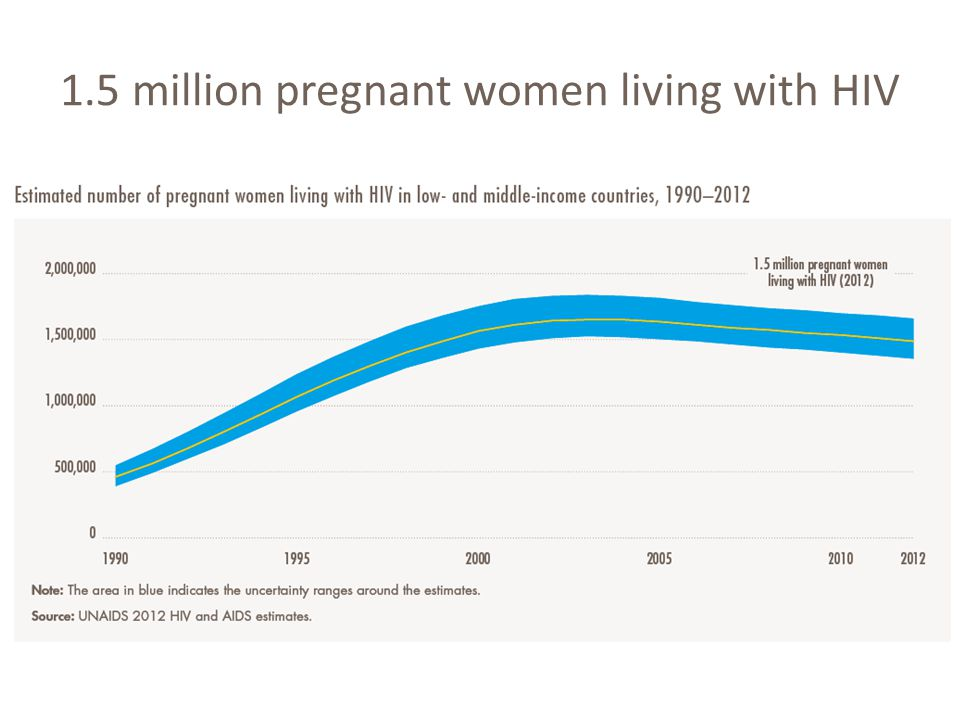 1.5 million pregnant women living with HIV