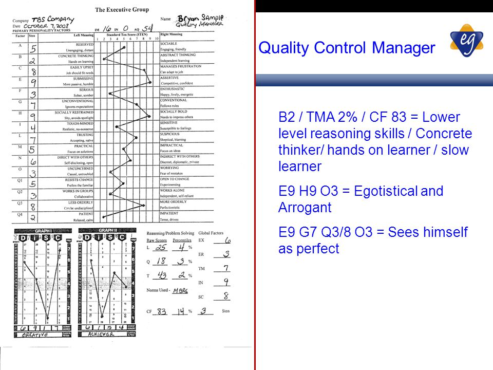 Quality Control Manager B2 / TMA 2% / CF 83 = Lower level reasoning skills / Concrete thinker/ hands on learner / slow learner E9 H9 O3 = Egotistical and Arrogant E9 G7 Q3/8 O3 = Sees himself as perfect