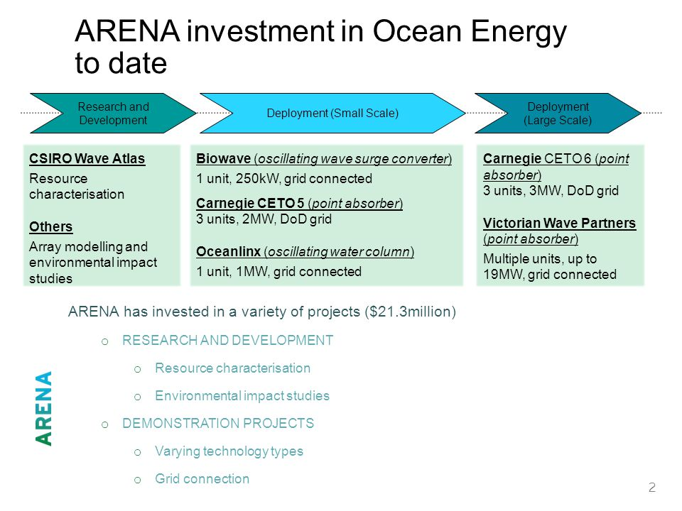 2 ARENA investment in Ocean Energy to date ARENA has invested in a variety of projects ($21.3million) o RESEARCH AND DEVELOPMENT o Resource characterisation o Environmental impact studies o DEMONSTRATION PROJECTS o Varying technology types o Grid connection Research and Development Deployment (Small Scale) Deployment (Large Scale) CSIRO Wave Atlas Resource characterisation Others Array modelling and environmental impact studies Biowave (oscillating wave surge converter) 1 unit, 250kW, grid connected Carnegie CETO 5 (point absorber) 3 units, 2MW, DoD grid Oceanlinx (oscillating water column) 1 unit, 1MW, grid connected Carnegie CETO 6 (point absorber) 3 units, 3MW, DoD grid Victorian Wave Partners (point absorber) Multiple units, up to 19MW, grid connected