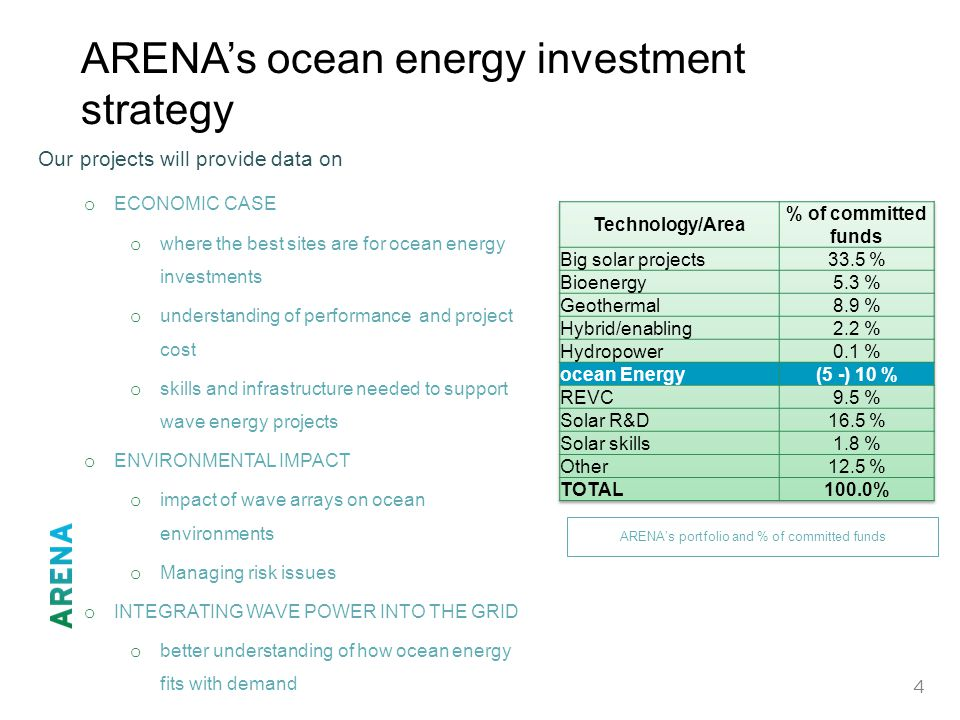 4 ARENA's ocean energy investment strategy Our projects will provide data on o ECONOMIC CASE o where the best sites are for ocean energy investments o understanding of performance and project cost o skills and infrastructure needed to support wave energy projects o ENVIRONMENTAL IMPACT o impact of wave arrays on ocean environments o Managing risk issues o INTEGRATING WAVE POWER INTO THE GRID o better understanding of how ocean energy fits with demand ARENA's portfolio and % of committed funds