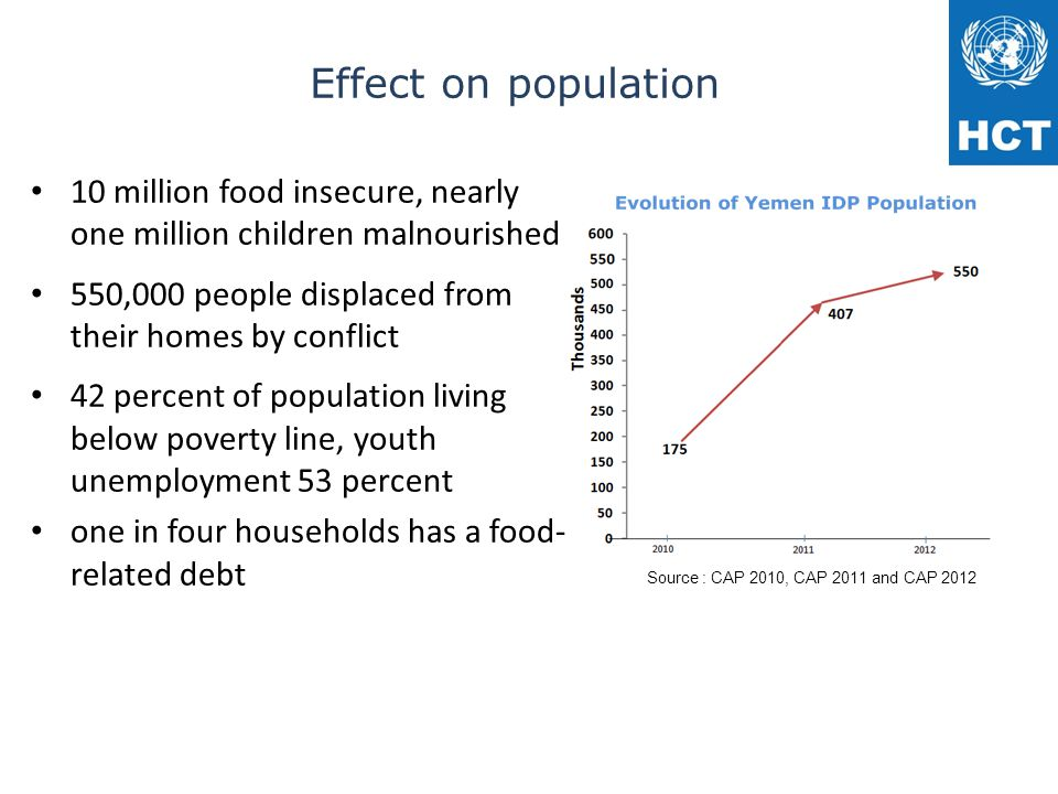 Effect on population 10 million food insecure, nearly one million children malnourished 550,000 people displaced from their homes by conflict 42 percent of population living below poverty line, youth unemployment 53 percent one in four households has a food- related debt Source : CAP 2010, CAP 2011 and CAP 2012