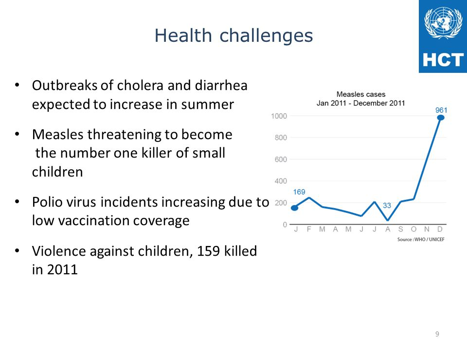 Health challenges Outbreaks of cholera and diarrhea expected to increase in summer Measles threatening to become the number one killer of small children Polio virus incidents increasing due to low vaccination coverage Violence against children, 159 killed in 2011 9