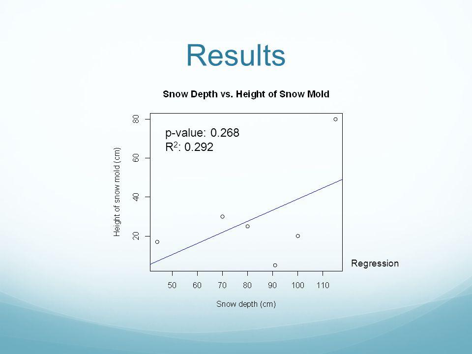 Results p-value: 0.268 R 2 : 0.292 Regression