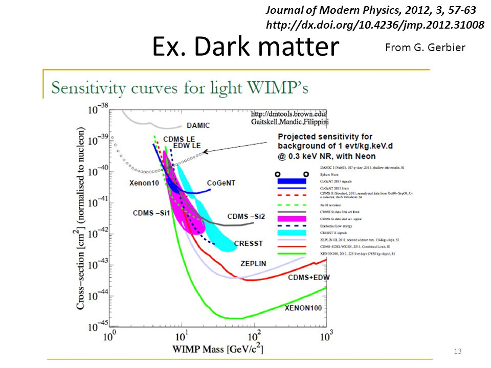 Ex. Dark matter 13 From G. Gerbier Journal of Modern Physics, 2012, 3, 57-63 http://dx.doi.org/10.4236/jmp.2012.31008