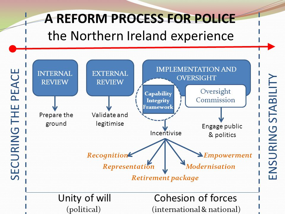 SECURING THE PEACEENSURING STABILITY A REFORM PROCESS FOR POLICE the Northern Ireland experience INTERNAL REVIEW EXTERNAL REVIEW IMPLEMENTATION AND OVERSIGHT Prepare the ground Engage public & politics Incentivise Validate and legitimise Unity of will Cohesion of forces (political)(international & national) Recognition Retirement package RepresentationModernisation Empowerment Oversight Commission Capability Integrity Framework