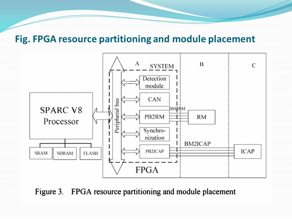 Fig. FPGA resource partitioning and module placement