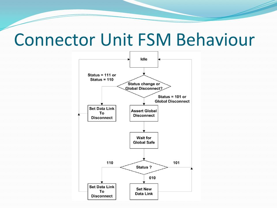 Connector Unit FSM Behaviour