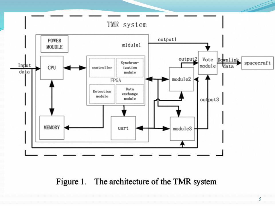 Fig. The architecture of TMR System 6