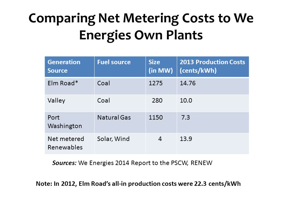Comparing Net Metering Costs to We Energies Own Plants Generation Source Fuel sourceSize (in MW) 2013 Production Costs (cents/kWh) Elm Road*Coal127514.76 ValleyCoal 28010.0 Port Washington Natural Gas1150 7.3 Net metered Renewables Solar, Wind 413.9 Note: In 2012, Elm Road's all-in production costs were 22.3 cents/kWh Sources: We Energies 2014 Report to the PSCW, RENEW