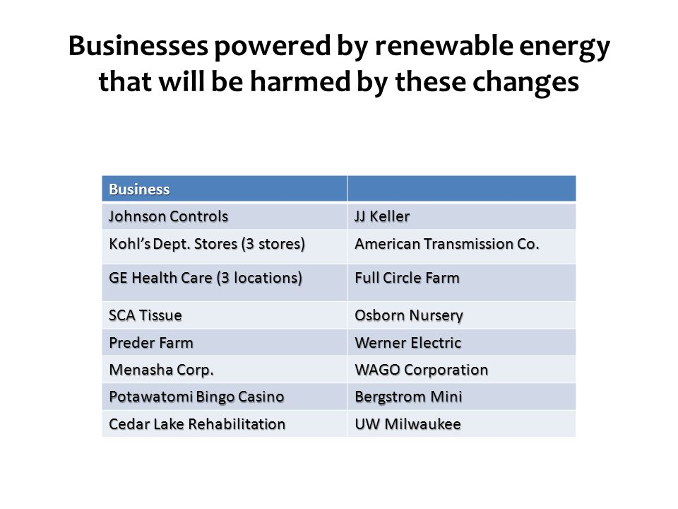 Businesses powered by renewable energy that will be harmed by these changes Business Johnson Controls JJ Keller Kohl's Dept.