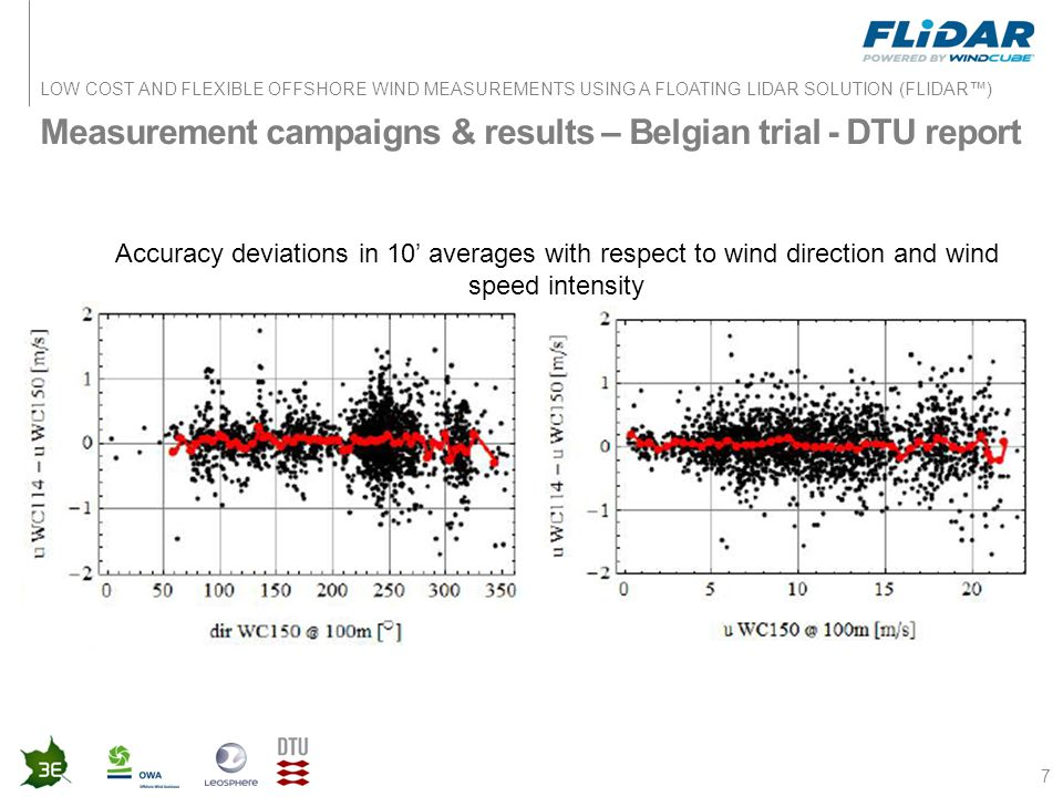 LOW COST AND FLEXIBLE OFFSHORE WIND MEASUREMENTS USING A FLOATING LIDAR SOLUTION (FLIDAR™) Measurement campaigns & results – Belgian trial - DTU repor