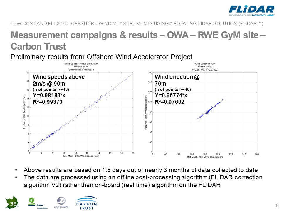 LOW COST AND FLEXIBLE OFFSHORE WIND MEASUREMENTS USING A FLOATING LIDAR SOLUTION (FLIDAR™) Measurement campaigns & results – OWA – RWE GyM site – Carbon Trust 9 Preliminary results from Offshore Wind Accelerator Project Above results are based on 1.5 days out of nearly 3 months of data collected to date The data are processed using an offline post-processing algorithm (FLiDAR correction algorithm V2) rather than on-board (real time) algorithm on the FLIDAR Wind speeds above 2m/s @ 90m (n of points >=40) Y=0.98189*x R²=0.99373 Wind direction @ 70m (n of points >=40) Y=0.96774*x R²=0.97602