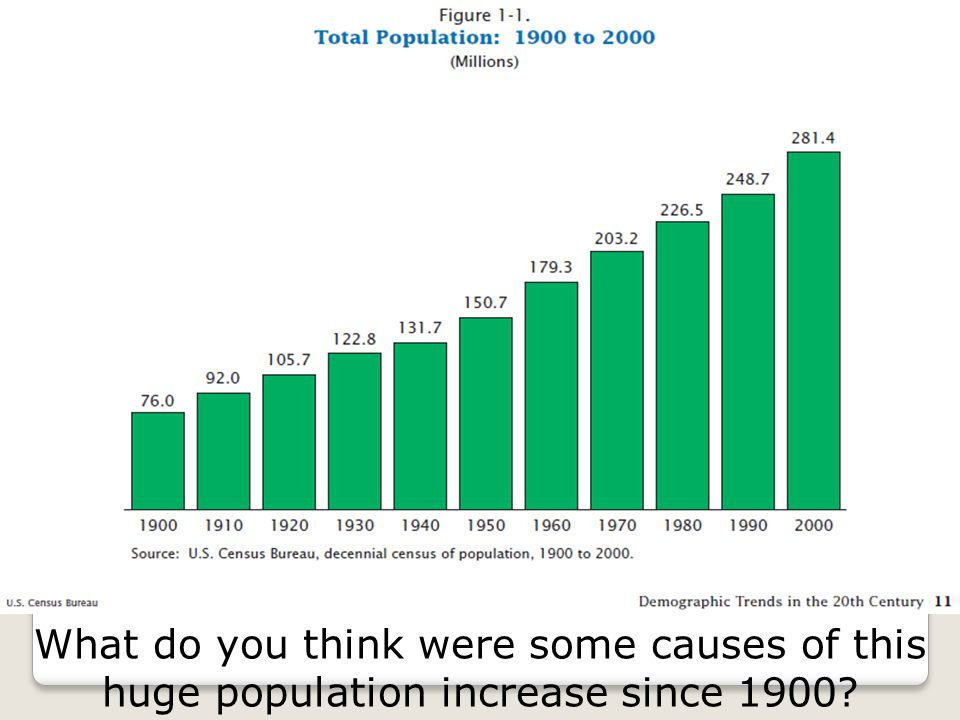 What do you think were some causes of this huge population increase since 1900