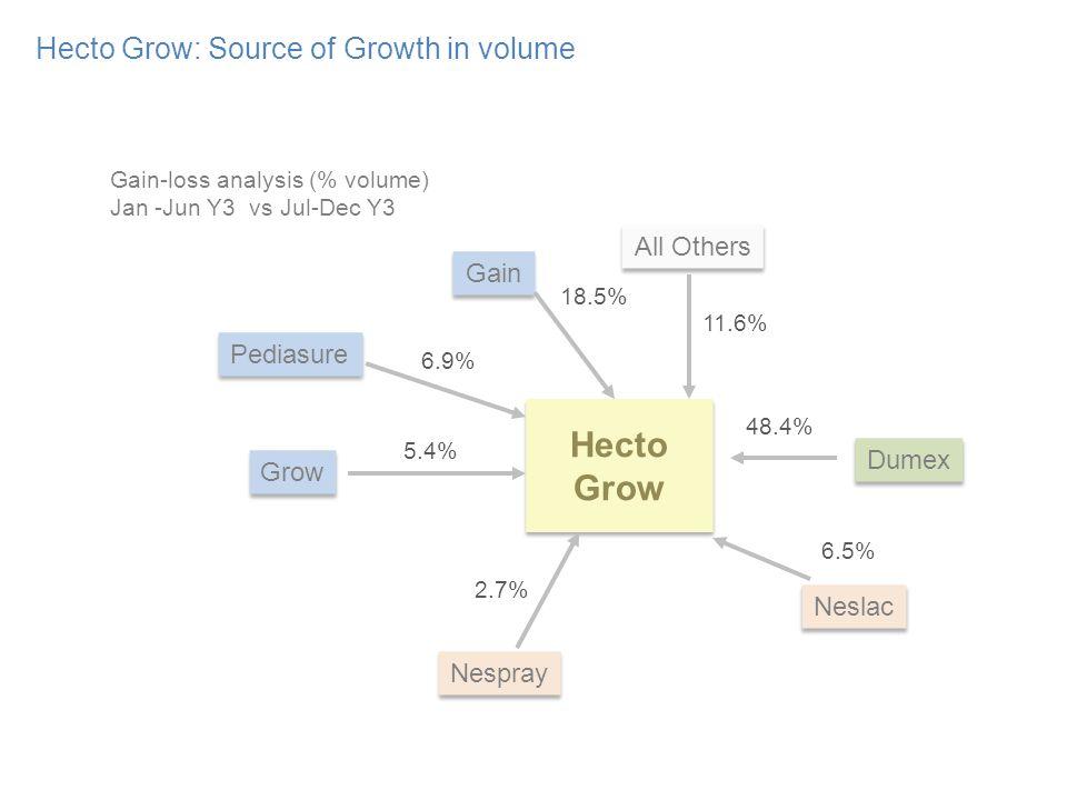 Hecto Grow: Source of Growth in volume Hecto Grow Gain Gain-loss analysis (% volume) Jan -Jun Y3 vs Jul-Dec Y3 Neslac Nespray Pediasure Grow 18.5% 6.9