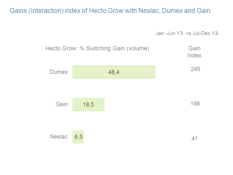 Gains (Interaction) index of Hecto Grow with Neslac, Dumex and Gain Hecto Grow: % Switching Gain (volume) Gain Index 198 245 41 Jan -Jun Y3 vs Jul-Dec