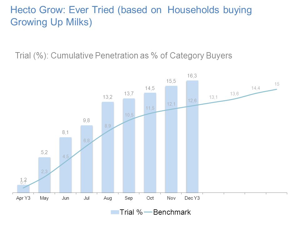 Hecto Grow: Ever Tried (based on Households buying Growing Up Milks) Trial (%): Cumulative Penetration as % of Category Buyers