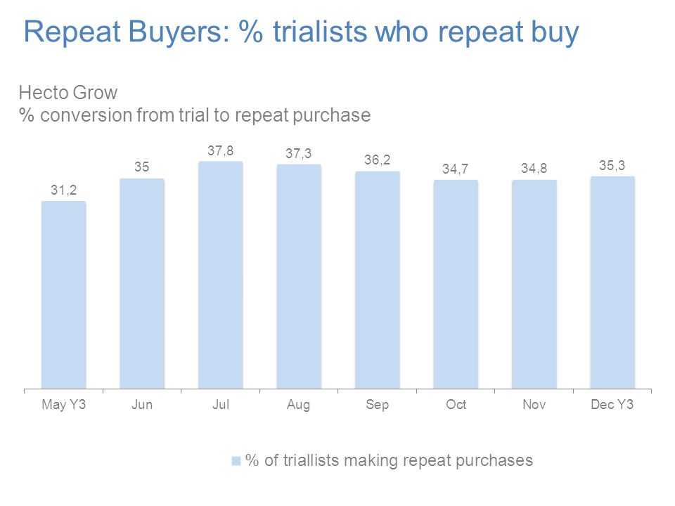 Repeat Buyers: % trialists who repeat buy Hecto Grow % conversion from trial to repeat purchase
